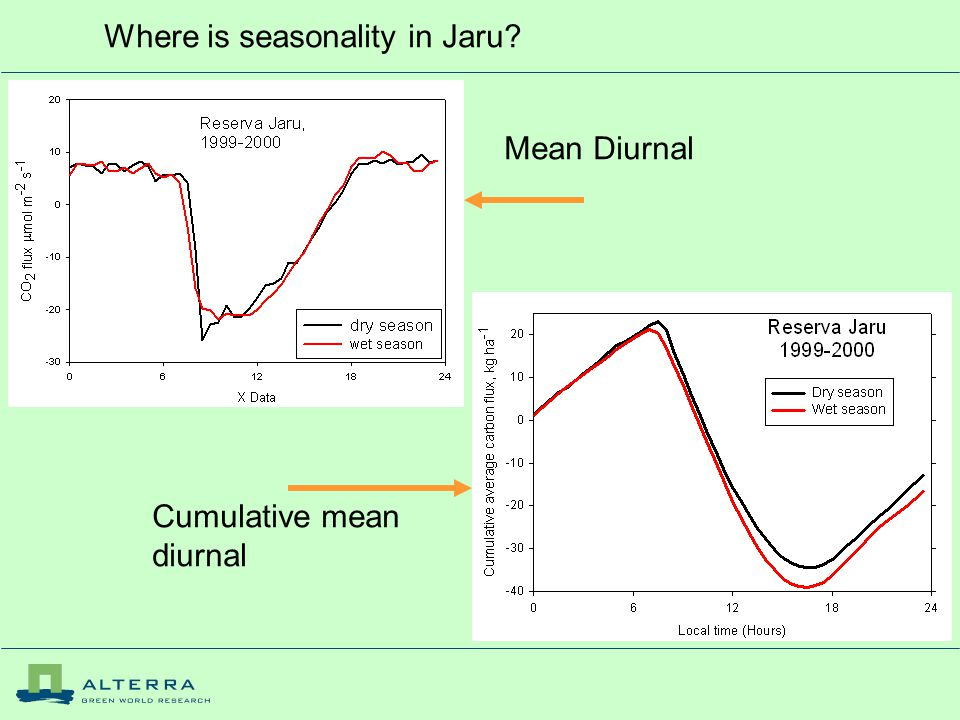 Where is seasonality in Jaru? Mean Diurnal Cumulative mean diurnal