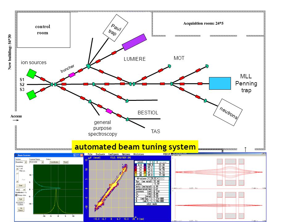 MLL Penning trap neutrons general purpose spectroscopy buncher ion sources LUMIERE Paul trap MOT BESTIOL TAS control room S1 S2 S3 automated beam tuning system