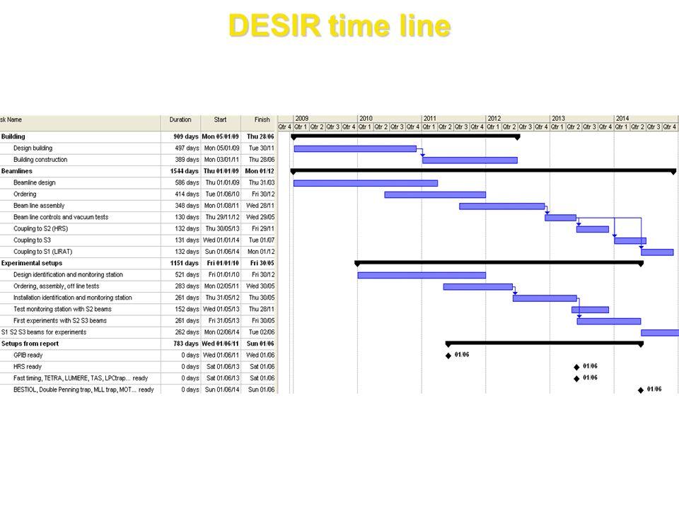 DESIR time line