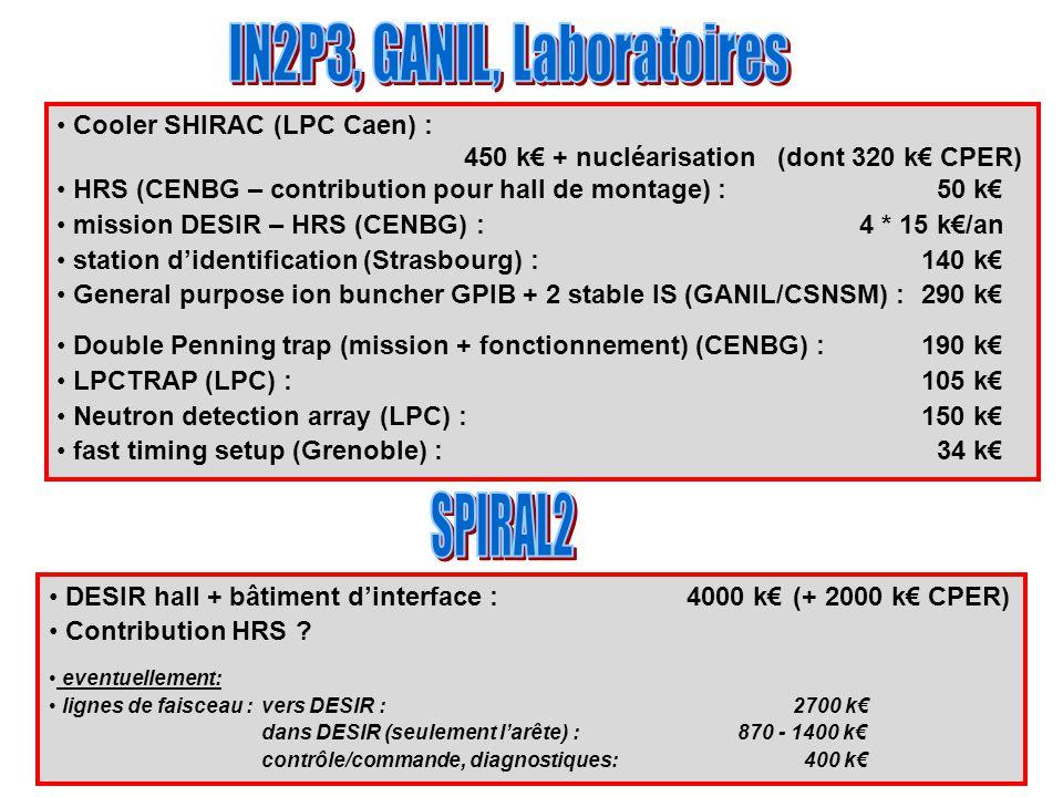 Cooler SHIRAC (LPC Caen) : 450 k€ + nucléarisation (dont 320 k€ CPER) HRS (CENBG – contribution pour hall de montage) : 50 k€ mission DESIR – HRS (CENBG) : 4 * 15 k€/an station d'identification (Strasbourg) : 140 k€ General purpose ion buncher GPIB + 2 stable IS (GANIL/CSNSM) : 290 k€ Double Penning trap (mission + fonctionnement) (CENBG) : 190 k€ LPCTRAP (LPC) : 105 k€ Neutron detection array (LPC) : 150 k€ fast timing setup (Grenoble) : 34 k€ DESIR hall + bâtiment d'interface :4000 k€(+ 2000 k€ CPER) Contribution HRS .