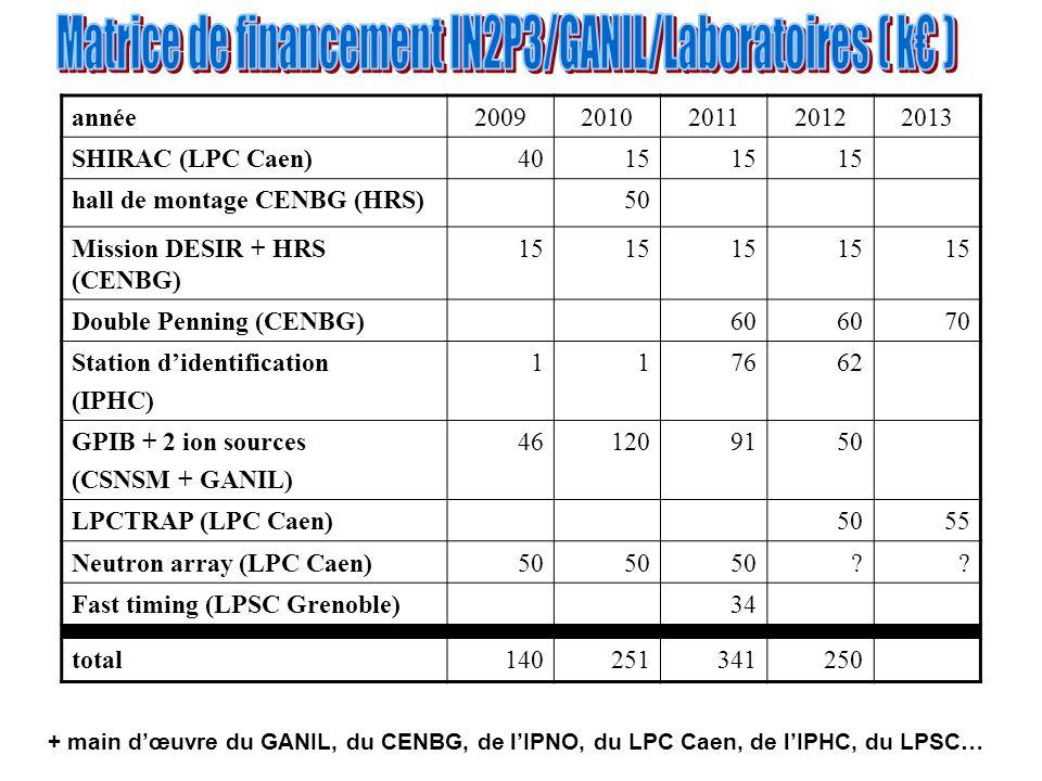 année20092010201120122013 SHIRAC (LPC Caen)4015 hall de montage CENBG (HRS)50 Mission DESIR + HRS (CENBG) 15 Double Penning (CENBG)60 70 Station d'identification (IPHC) 117662 GPIB + 2 ion sources (CSNSM + GANIL) 461209150 LPCTRAP (LPC Caen)5055 Neutron array (LPC Caen)50 .