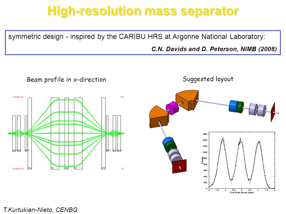 symmetric design - inspired by the CARIBU HRS at Argonne National Laboratory: C.N.