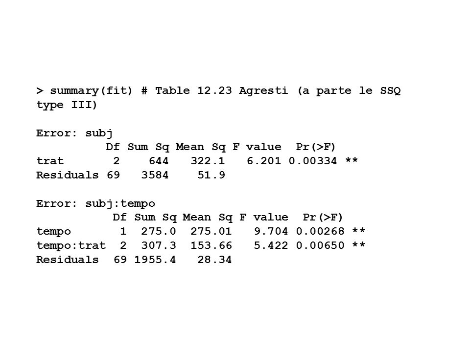 > summary(fit) # Table 12.23 Agresti (a parte le SSQ type III) Error: subj Df Sum Sq Mean Sq F value Pr(>F) trat 2 644 322.1 6.201 0.00334 ** Residuals 69 3584 51.9 Error: subj:tempo Df Sum Sq Mean Sq F value Pr(>F) tempo 1 275.0 275.01 9.704 0.00268 ** tempo:trat 2 307.3 153.66 5.422 0.00650 ** Residuals 69 1955.4 28.34