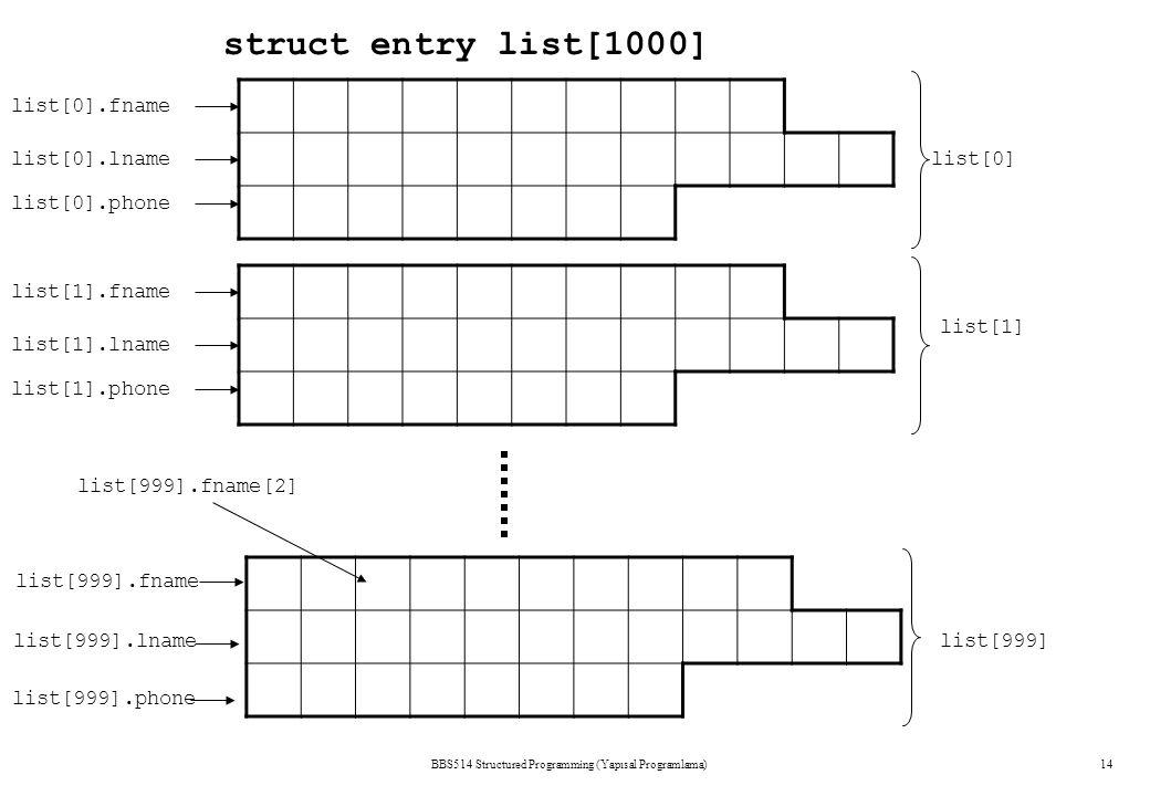 BBS514 Structured Programming (Yapısal Programlama)14 struct entry list[1000] list[0] list[1] list[999] list[0].fname list[0].lname list[0].phone list