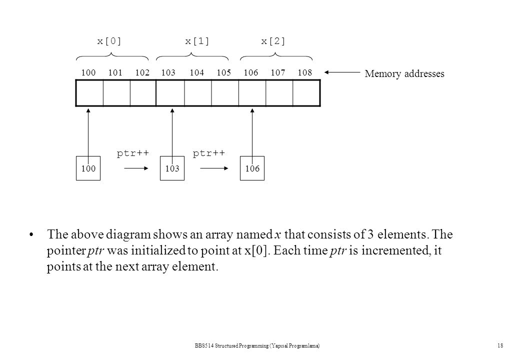 BBS514 Structured Programming (Yapısal Programlama)18 The above diagram shows an array named x that consists of 3 elements. The pointer ptr was initia