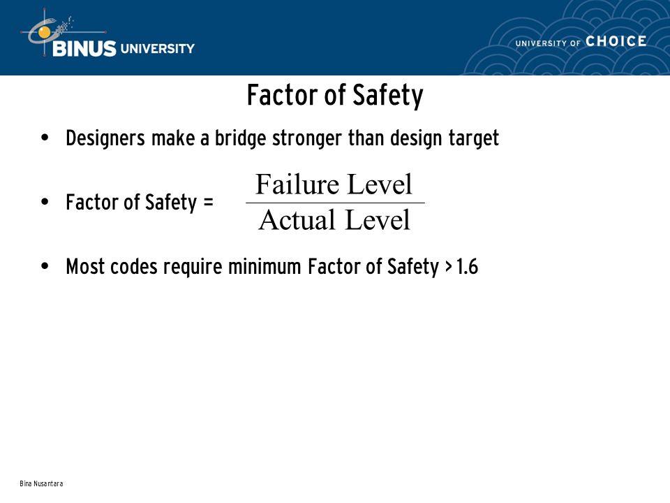 Bina Nusantara Factor of Safety Designers make a bridge stronger than design target Factor of Safety = Most codes require minimum Factor of Safety > 1.6 Failure Level Actual Level