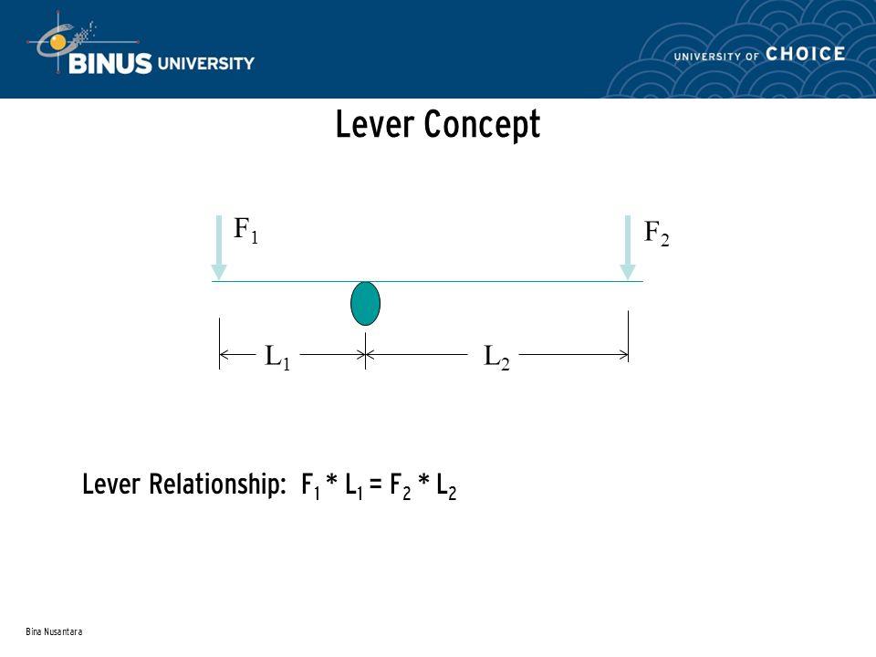 Bina Nusantara Lever Concept Lever Relationship: F 1 * L 1 = F 2 * L 2 L1L1 L2L2 F1F1 F2F2