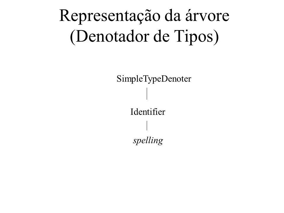 Representação da árvore (Denotador de Tipos) SimpleTypeDenoter Identifier spelling
