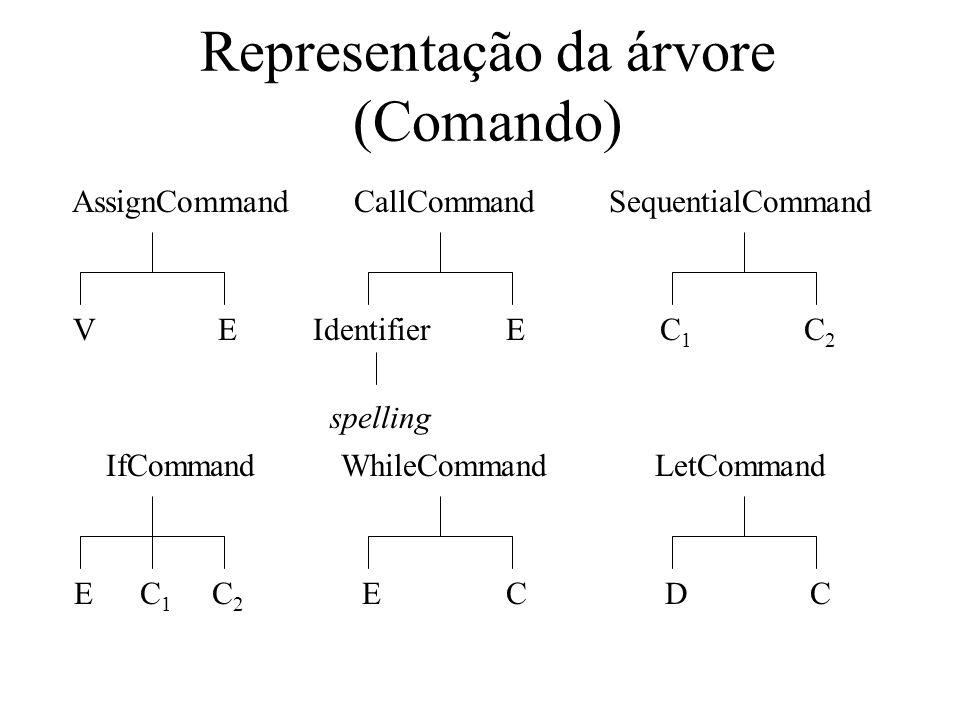 Representação da árvore (Comando) IfCommand EC2C2 WhileCommand EC LetCommand DC AssignCommand E CallCommand IdentifierE spelling SequentialCommand C1C1 C2C2 V C1C1