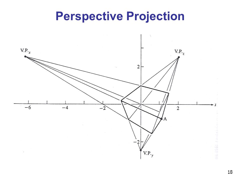 18 Perspective Projection