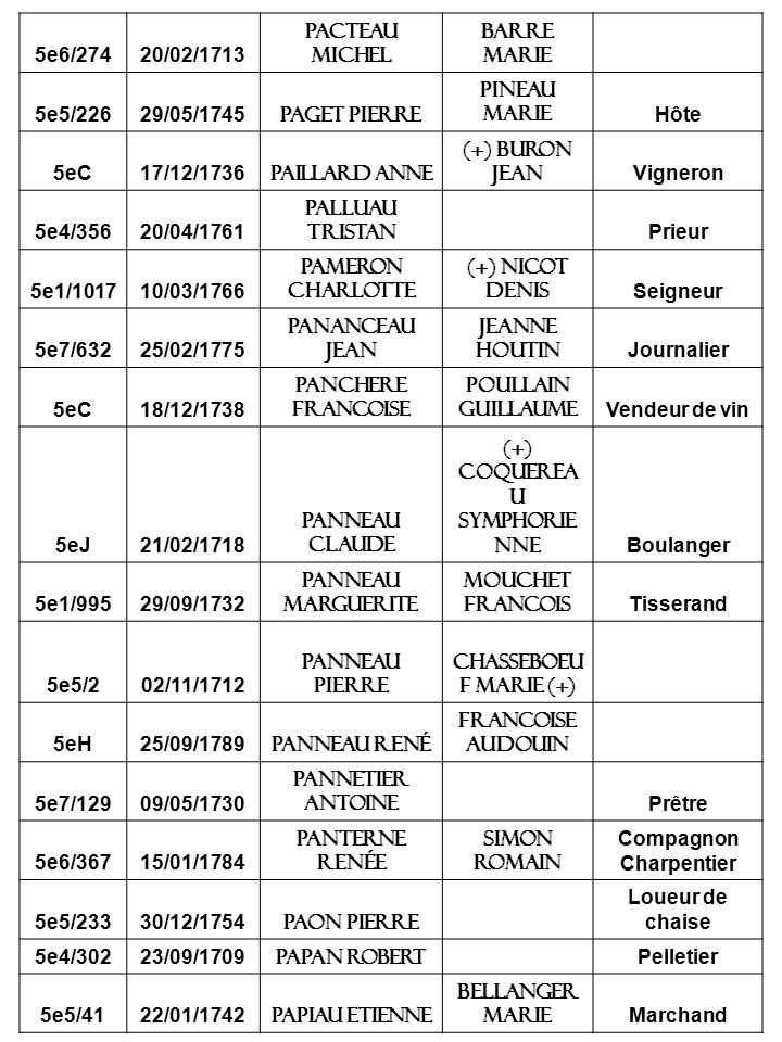 5e6/27420/02/1713 Pacteau michel Barre marie 5e5/22629/05/1745 Paget pierre Pineau marie Hôte 5eC17/12/1736 Paillard anne (+) Buron jean Vigneron 5e4/35620/04/1761 Palluau tristan Prieur 5e1/101710/03/1766 Pameron charlotte (+) Nicot denis Seigneur 5e7/63225/02/1775 Pananceau Jean Jeanne Houtin Journalier 5eC18/12/1738 Panchere francoise Poullain guillaume Vendeur de vin 5eJ21/02/1718 Panneau claude (+) coquerea u symphorie nne Boulanger 5e1/99529/09/1732 Panneau marguerite Mouchet francois Tisserand 5e5/202/11/1712 Panneau pierre Chasseboeu f marie (+) 5eH25/09/1789 panneau René Francoise audouin 5e7/12909/05/1730 Pannetier antoine Prêtre 5e6/36715/01/1784 Panterne Renée Simon Romain Compagnon Charpentier 5e5/23330/12/1754 Paon pierre Loueur de chaise 5e4/30223/09/1709 Papan robert Pelletier 5e5/4122/01/1742 Papiau etienne Bellanger marie Marchand