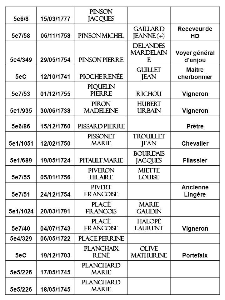 5e6/815/03/1777 Pinson jacques 5e7/5806/11/1758 Pinson michel Gaillard jeanne (+) Receveur de HD 5e4/34929/05/1754 Pinson pierre Delandes mardelain e Voyer général d anjou 5eC12/10/1741 Pioche renée Guillet jean Maître cherbonnier 5e7/5301/12/1755 Piquelin pierreRichou Vigneron 5e1/93530/06/1738 Piron madeleine Hubert urbain Vigneron 5e6/8615/12/1760 Pissard pierre Prêtre 5e1/105112/02/1750 Pissonet marie Trouillet jean Chevalier 5e1/68919/05/1724 Pitault marie Bourdais jacques Filassier 5e7/5505/01/1756 Piveron hilaire Miette louise 5e7/5124/12/1754 Pivert francoise Ancienne Lingère 5e1/102420/03/1791 placé Francois marie gaudin 5e7/4004/07/1743 Placé francoise Halopé laurent Vigneron 5e4/32906/05/1722 Place perrine 5eC19/12/1703 Planchaix rené Olive mathurine Portefaix 5e5/22617/05/1745 Planchard marie 5e5/22618/05/1745 Planchard marie