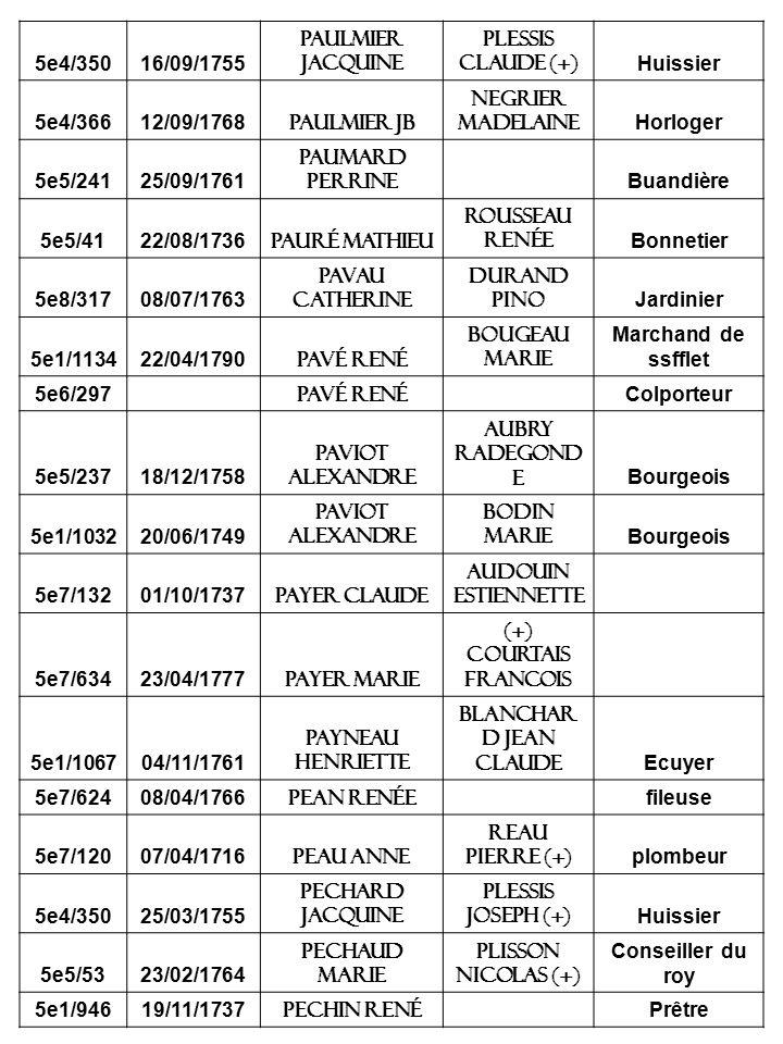 5e4/35016/09/1755 Paulmier jacquine Plessis claude (+) Huissier 5e4/36612/09/1768 Paulmier jb Negrier madelaine Horloger 5e5/24125/09/1761 Paumard perrine Buandière 5e5/4122/08/1736 Pauré mathieu Rousseau renée Bonnetier 5e8/31708/07/1763 Pavau catherine Durand pino Jardinier 5e1/113422/04/1790 Pavé rené Bougeau marie Marchand de ssfflet 5e6/297 Pavé rené Colporteur 5e5/23718/12/1758 Paviot alexandre Aubry radegond e Bourgeois 5e1/103220/06/1749 Paviot alexandre Bodin marie Bourgeois 5e7/13201/10/1737 Payer claude Audouin estiennette 5e7/63423/04/1777 Payer marie (+) Courtais francois 5e1/106704/11/1761 Payneau henriette Blanchar d jean claude Ecuyer 5e7/62408/04/1766 Pean renée fileuse 5e7/12007/04/1716 Peau anne Reau pierre (+) plombeur 5e4/35025/03/1755 Pechard jacquine Plessis joseph (+) Huissier 5e5/5323/02/1764 Pechaud marie Plisson nicolas (+) Conseiller du roy 5e1/94619/11/1737 Pechin rené Prêtre