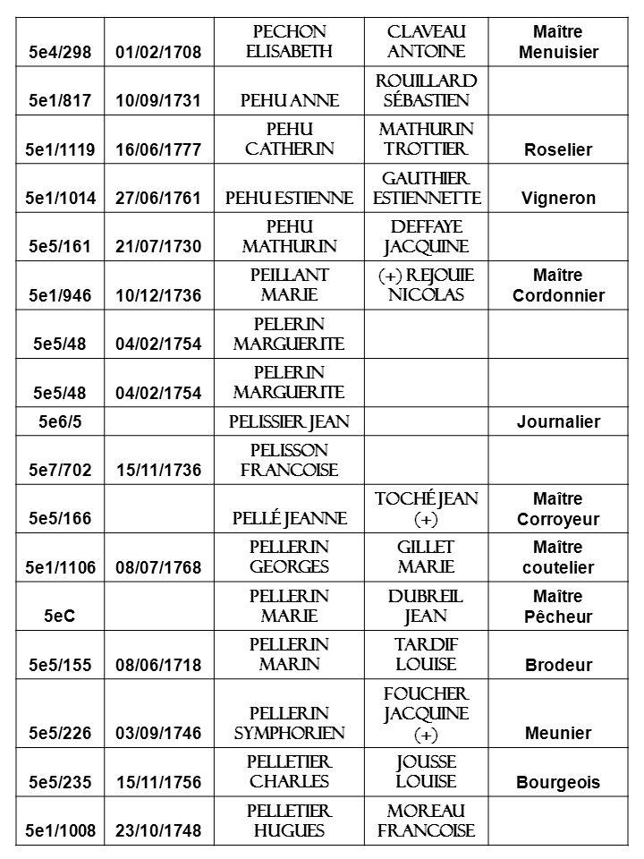 5e4/29801/02/1708 Pechon elisabeth Claveau antoine Maître Menuisier 5e1/81710/09/1731 Pehu anne Rouillard sébastien 5e1/111916/06/1777 Pehu Catherin Mathurin Trottier Roselier 5e1/101427/06/1761 Pehu estienne Gauthier estiennette Vigneron 5e5/16121/07/1730 Pehu mathurin Deffaye jacquine 5e1/94610/12/1736 Peillant marie (+) Rejouie nicolas Maître Cordonnier 5e5/4804/02/1754 Pelerin marguerite 5e5/4804/02/1754 Pelerin marguerite 5e6/5 Pelissier jean Journalier 5e7/70215/11/1736 Pelisson francoise 5e5/166 Pellé jeanne Toché jean (+) Maître Corroyeur 5e1/110608/07/1768 Pellerin georges Gillet marie Maître coutelier 5eC Pellerin marie Dubreil jean Maître Pêcheur 5e5/15508/06/1718 Pellerin marin Tardif louise Brodeur 5e5/22603/09/1746 Pellerin symphorien Foucher jacquine (+) Meunier 5e5/23515/11/1756 Pelletier charles Jousse louise Bourgeois 5e1/100823/10/1748 Pelletier hugues moreau francoise