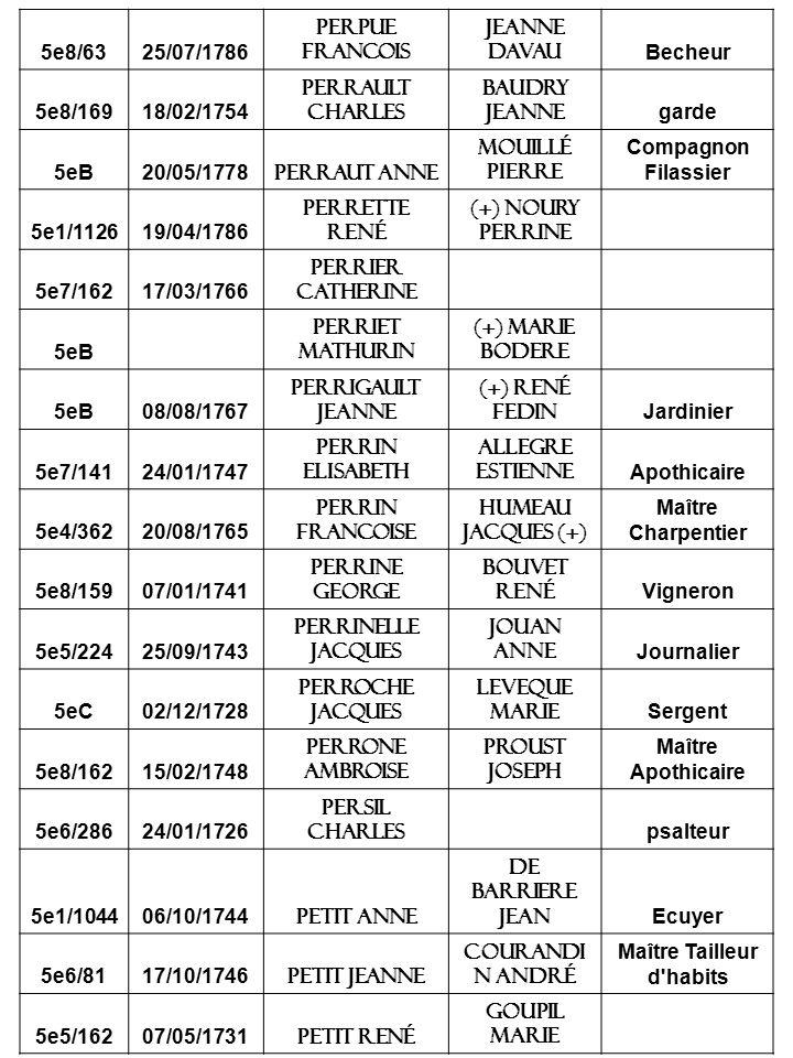 5e8/6325/07/1786 Perpue Francois Jeanne Davau Becheur 5e8/16918/02/1754 Perrault charles Baudry jeanne garde 5eB20/05/1778 Perraut anne Mouillé pierre Compagnon Filassier 5e1/112619/04/1786 Perrette rené (+) Noury perrine 5e7/16217/03/1766 perrier Catherine 5eB Perriet Mathurin (+) Marie Bodere 5eB08/08/1767 Perrigault Jeanne (+) rené Fedin Jardinier 5e7/14124/01/1747 Perrin elisabeth Allegre estienne Apothicaire 5e4/36220/08/1765 Perrin francoise Humeau jacques (+) Maître Charpentier 5e8/15907/01/1741 perrine George Bouvet rené Vigneron 5e5/22425/09/1743 Perrinelle jacques Jouan anne Journalier 5eC02/12/1728 Perroche jacques Leveque marie Sergent 5e8/16215/02/1748 Perrone ambroise Proust joseph Maître Apothicaire 5e6/28624/01/1726 Persil charles psalteur 5e1/104406/10/1744 Petit anne De barriere jean Ecuyer 5e6/8117/10/1746 Petit jeanne Courandi n andré Maître Tailleur d habits 5e5/16207/05/1731 Petit rené Goupil marie