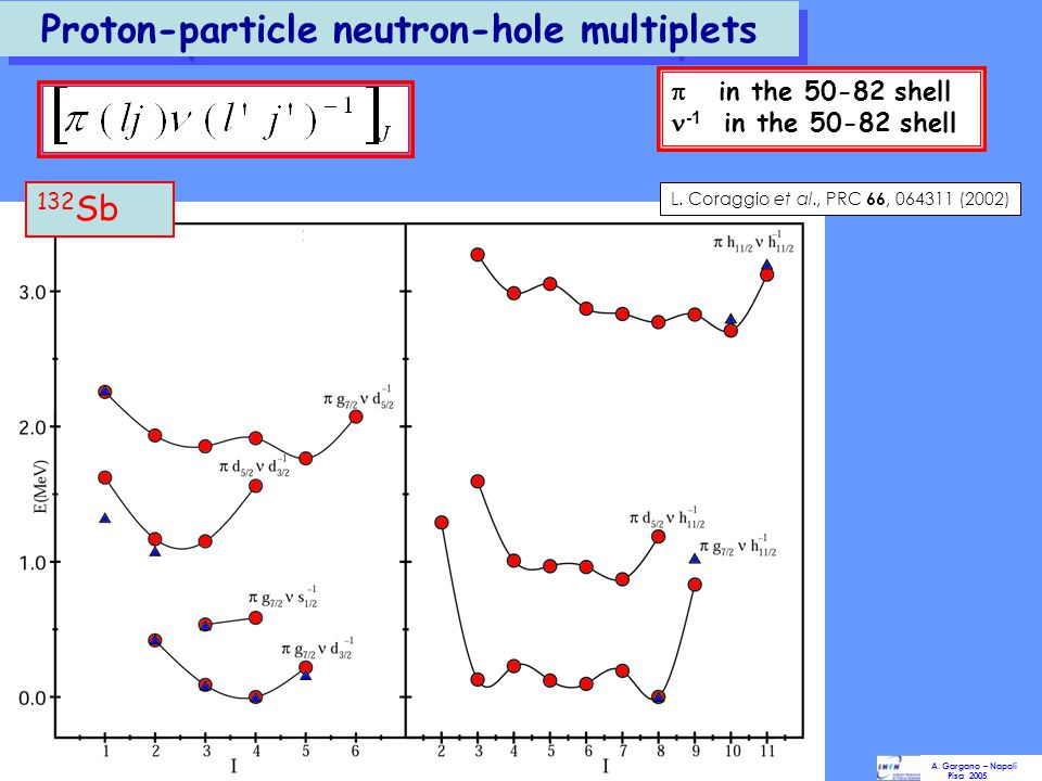 Proton-particle neutron-particle multiplets  in the 50-82 shell in the 82-126 shell  = 42 keV BE Expt =12.952 ± 0.052 MeV PRL 1999 BE Calc =12.849 ± 0.058 MeV 134 Sb A.