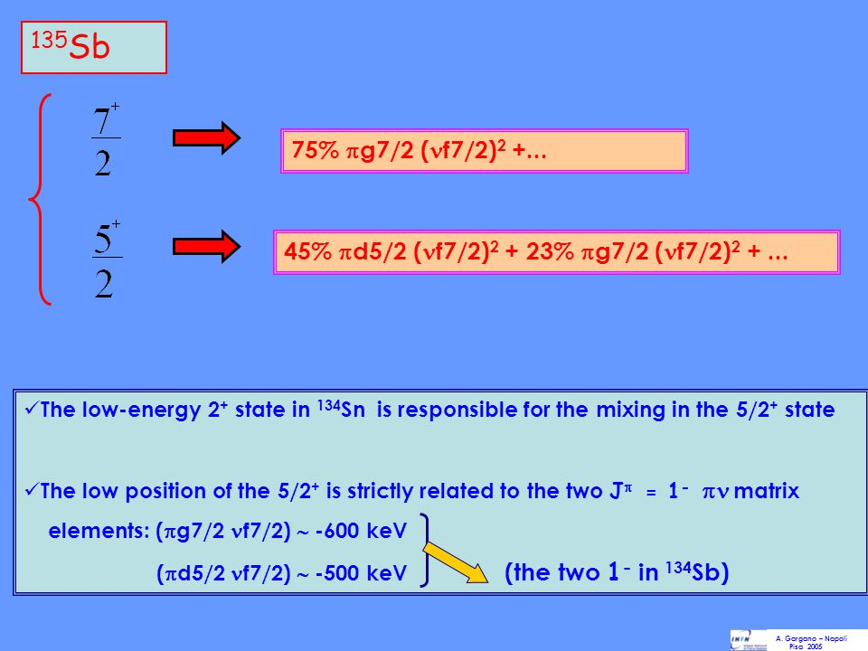 75%  g7/2 ( f7/2) 2 +... 45%  d5/2 ( f7/2) 2 + 23%  g7/2 ( f7/2) 2 +... The low-energy 2 + state in 134 Sn is responsible for the mixing in the 5/2