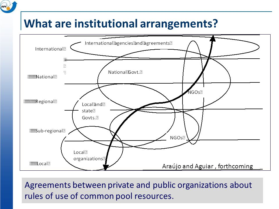 What are institutional arrangements? Araújo and Aguiar, forthcoming Agreements between private and public organizations about rules of use of common p