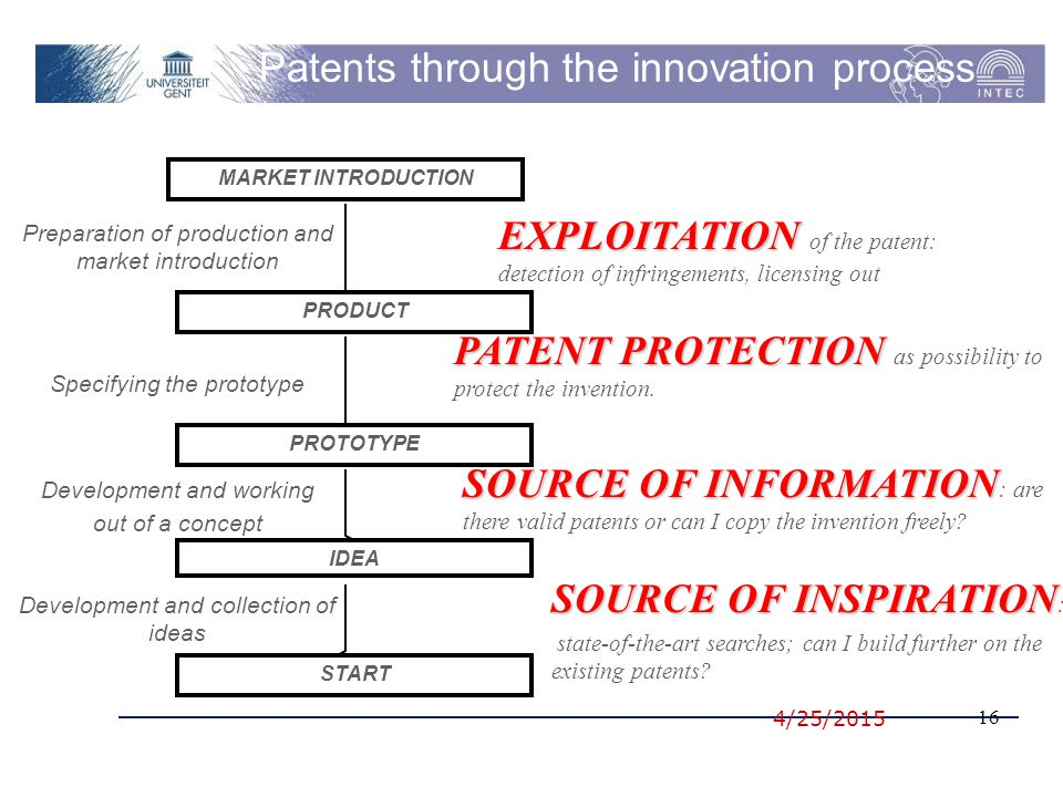 4/25/2015 16 Patents through the innovation process START IDEA PROTOTYPE PRODUCT MARKET INTRODUCTION Development and collection of ideas SOURCE OF INFORMATION SOURCE OF INFORMATION : are there valid patents or can I copy the invention freely.