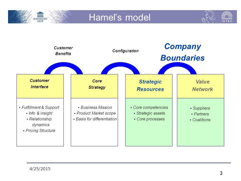 Hamel's model 4/25/2015 3 Customer Interface  Fulfillment & Support  Info & insight  Relationship dynamics  Pricing Structure Core Strategy  Business Mission  Product Market scope  Basis for differentiation Strategic Resources  Core competencies  Strategic assets  Core processes Value Network  Suppliers  Partners  Coalitions Customer Benefits Configuration Company Boundaries