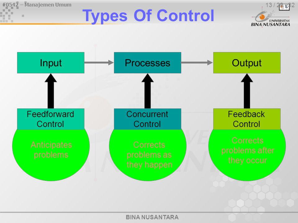 BINA NUSANTARA F0542 – Manajemen Umum 13 / 29 - 32 Types Of Control InputOutputProcesses Anticipates problems Feedforward Control Corrects problems af