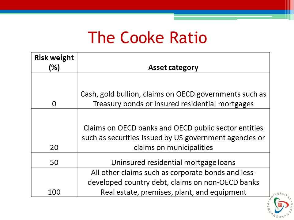 Example The assets of a bank consist of $100 million of corporate loans, $10 million of OECD government bonds, and $50 million of residential mortgages.