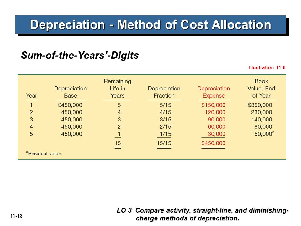 11-13 Depreciation - Method of Cost Allocation LO 3 Compare activity, straight-line, and diminishing- charge methods of depreciation. Sum-of-the-Years