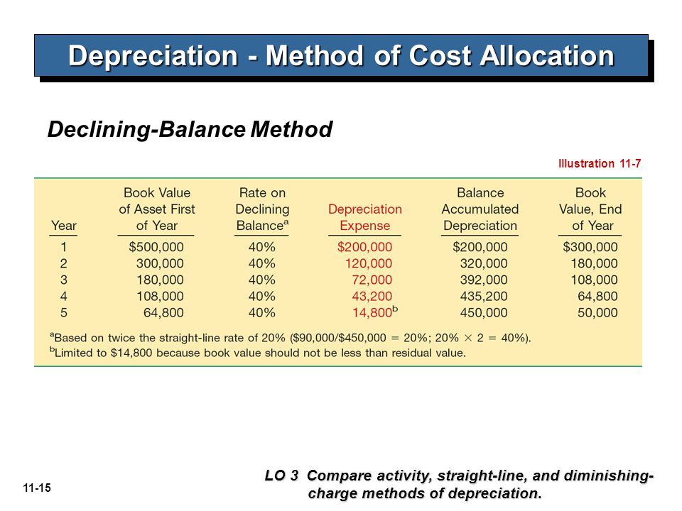 11-15 Depreciation - Method of Cost Allocation LO 3 Compare activity, straight-line, and diminishing- charge methods of depreciation. Illustration 11-