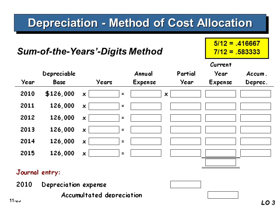 11-23 Depreciation - Method of Cost Allocation Sum-of-the-Years'-Digits Method LO 3 5/12 =.416667 7/12 =.583333