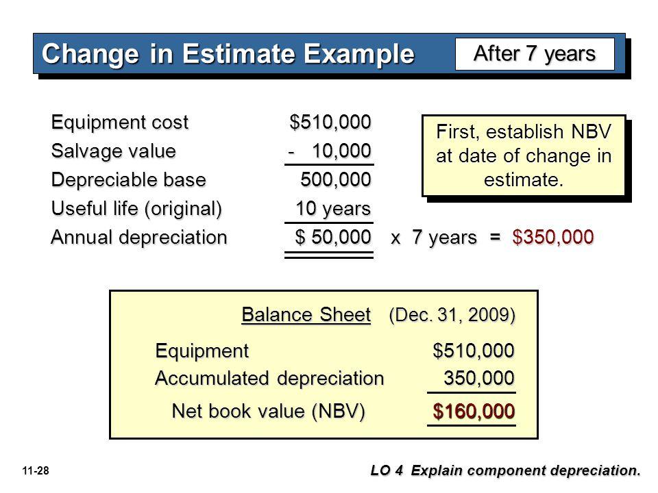 11-28 Equipment$510,000 Accumulated depreciation 350,000 350,000 Net book value (NBV) Net book value (NBV)$160,000 Balance Sheet (Dec. 31, 2009) Chang
