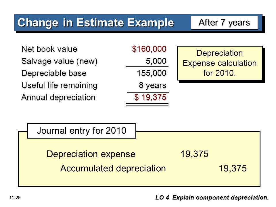 11-29 Change in Estimate Example After 7 years Net book value $160,000 Salvage value (new) 5,000 Depreciable base155,000 Useful life remaining 8 years