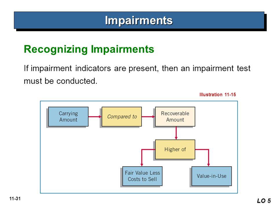 11-31 ImpairmentsImpairments LO 5 If impairment indicators are present, then an impairment test must be conducted. Recognizing Impairments Illustratio