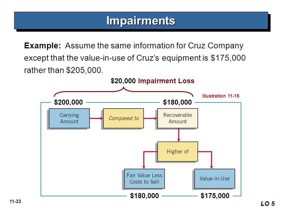 11-33 ImpairmentsImpairments LO 5 Example: Assume the same information for Cruz Company except that the value-in-use of Cruz's equipment is $175,000 r