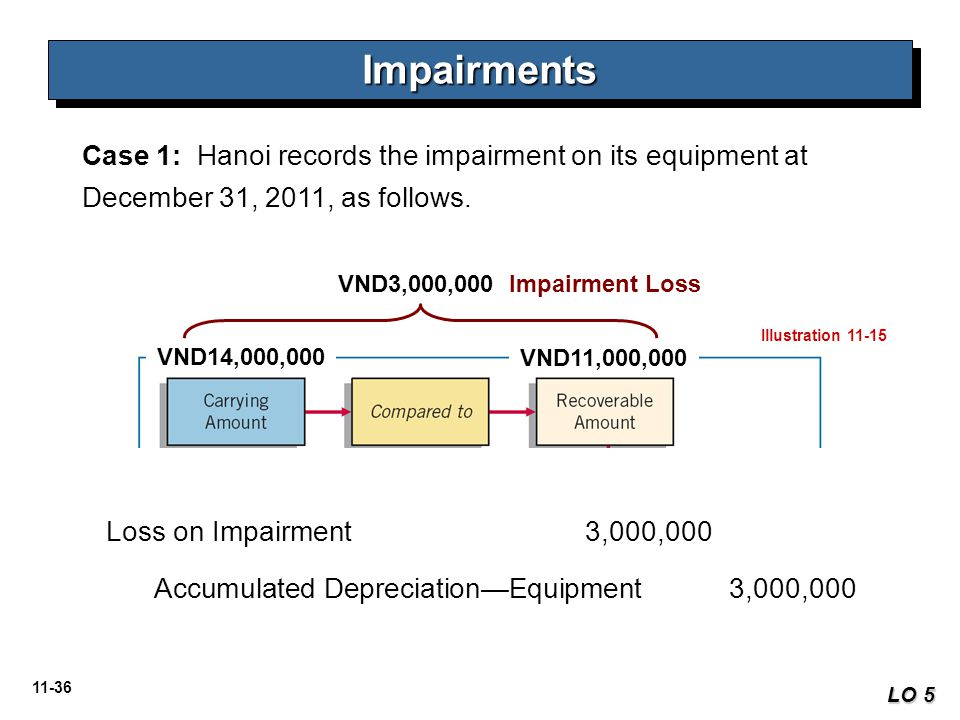11-36 Case 1: Hanoi records the impairment on its equipment at December 31, 2011, as follows. ImpairmentsImpairments LO 5 Illustration 11-15 VND14,000