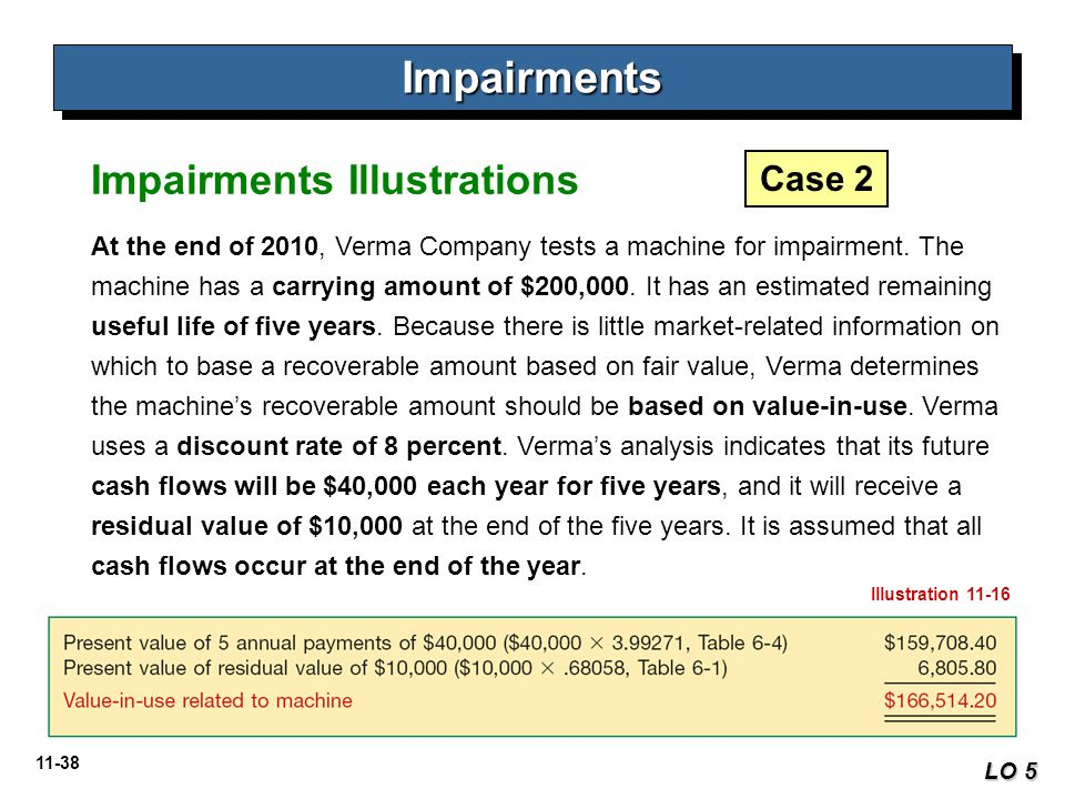 11-38 ImpairmentsImpairments LO 5 At the end of 2010, Verma Company tests a machine for impairment. The machine has a carrying amount of $200,000. It