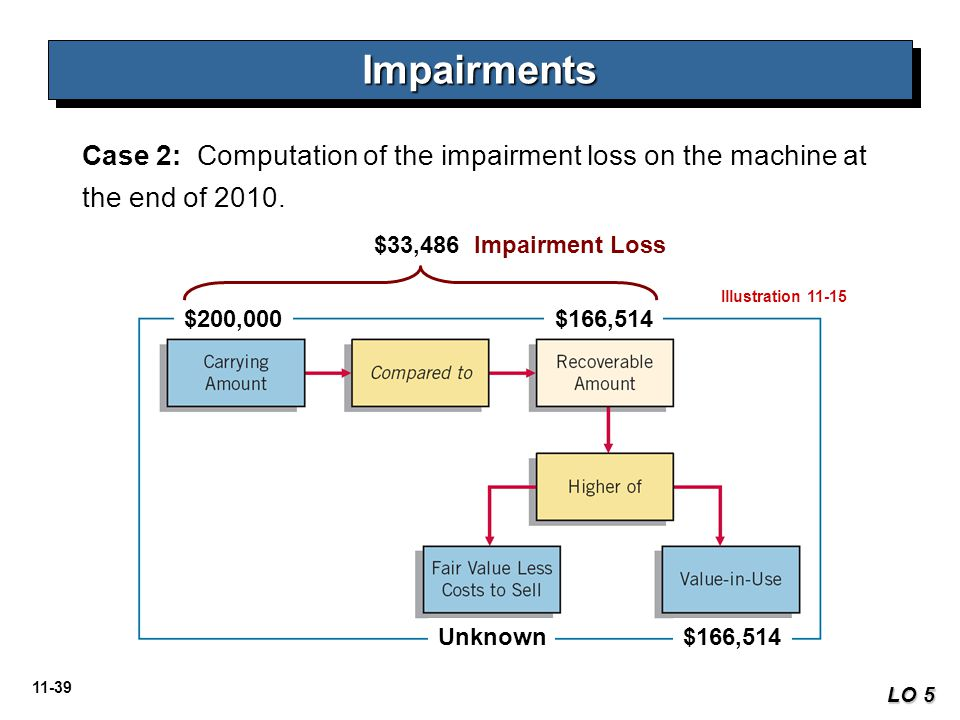 11-39 Case 2: Computation of the impairment loss on the machine at the end of 2010. ImpairmentsImpairments LO 5 Illustration 11-15 $200,000$166,514 Un