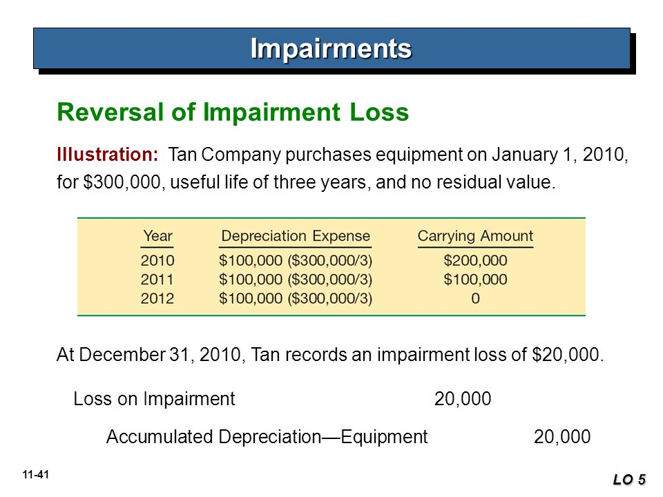11-41 ImpairmentsImpairments LO 5 Illustration: Tan Company purchases equipment on January 1, 2010, for $300,000, useful life of three years, and no r