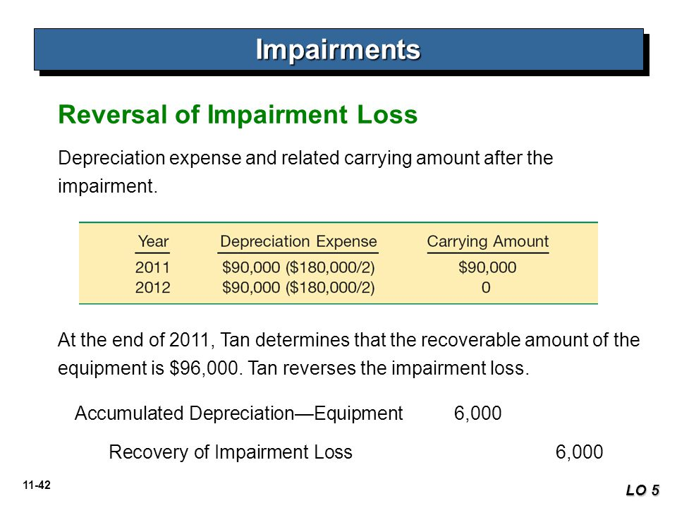 11-42 ImpairmentsImpairments LO 5 Depreciation expense and related carrying amount after the impairment. Reversal of Impairment Loss At the end of 201