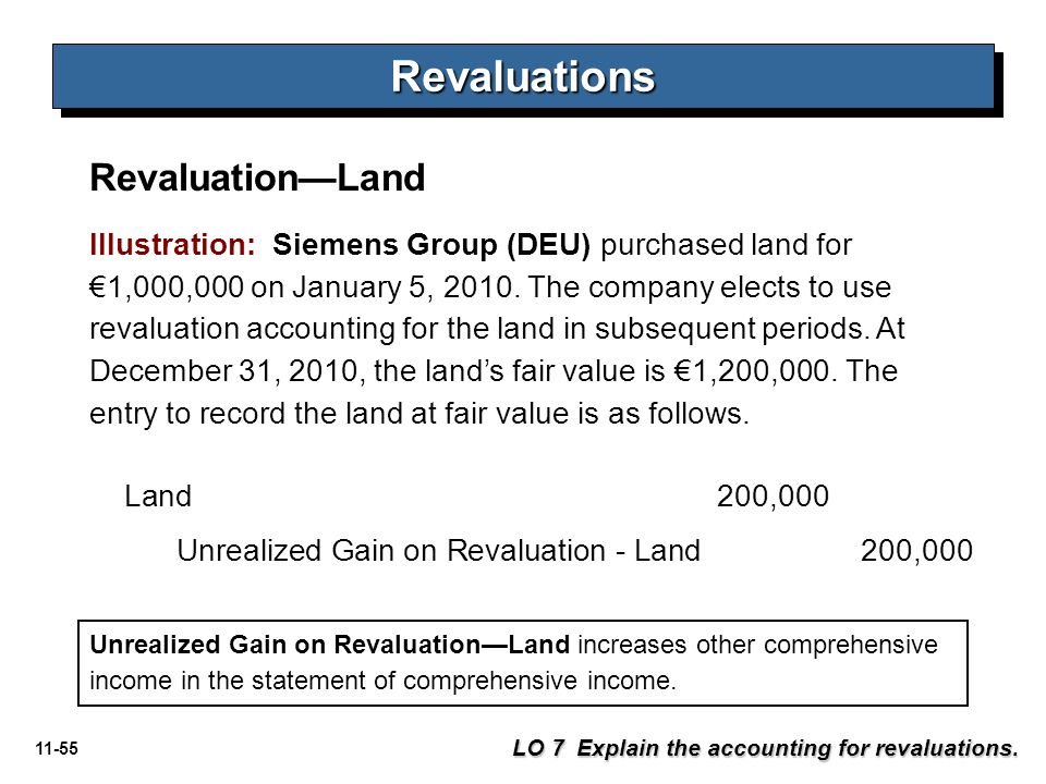 11-55 Revaluation—Land RevaluationsRevaluations Illustration: Siemens Group (DEU) purchased land for €1,000,000 on January 5, 2010. The company elects