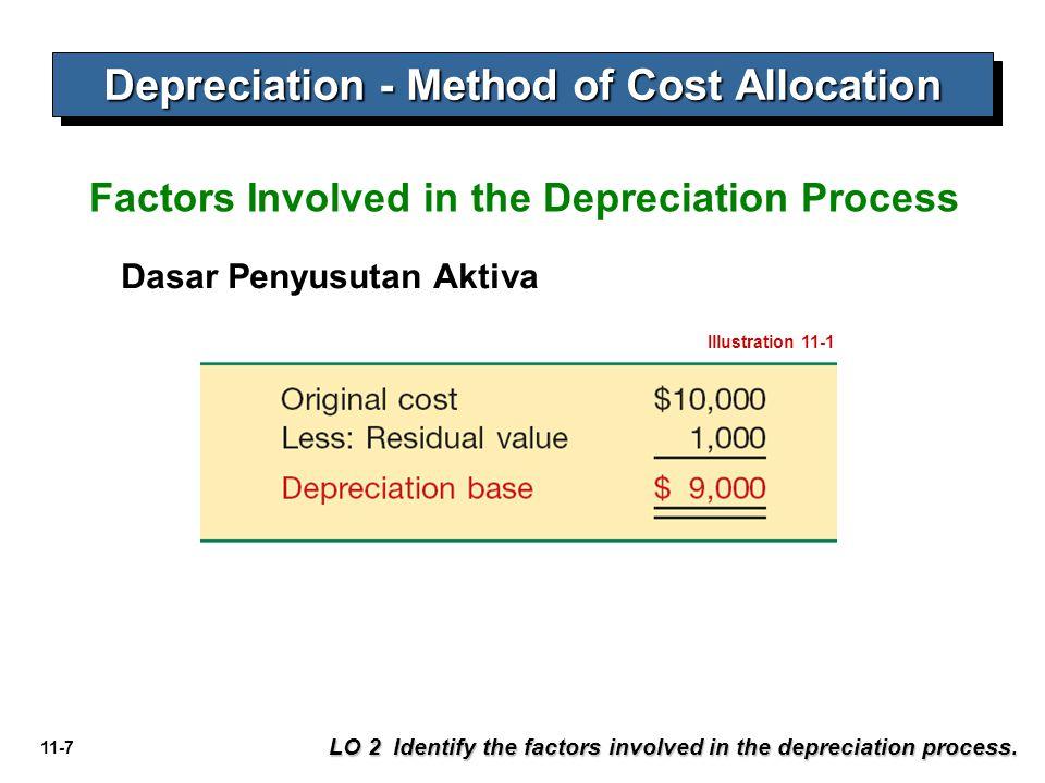 11-7 Depreciation - Method of Cost Allocation LO 2 Identify the factors involved in the depreciation process. Dasar Penyusutan Aktiva Factors Involved
