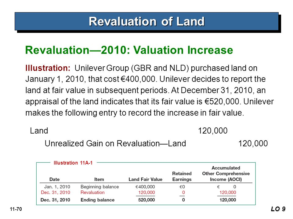 11-70 Revaluation of Land LO 9 Revaluation—2010: Valuation Increase Illustration: Unilever Group (GBR and NLD) purchased land on January 1, 2010, that