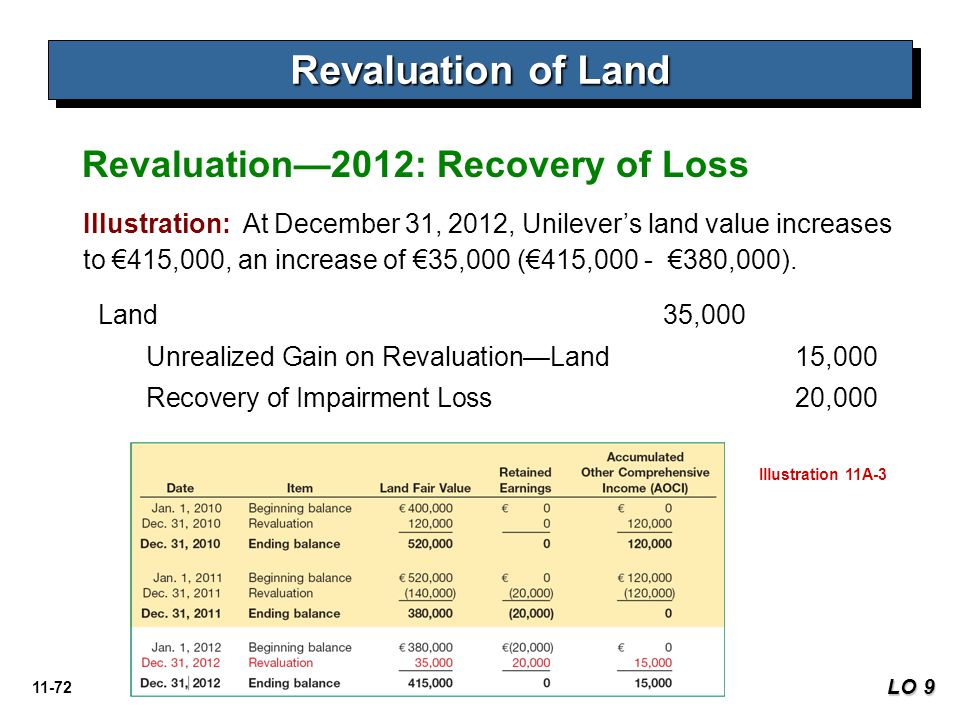 11-72 Revaluation of Land LO 9 Revaluation—2012: Recovery of Loss Illustration: At December 31, 2012, Unilever's land value increases to €415,000, an