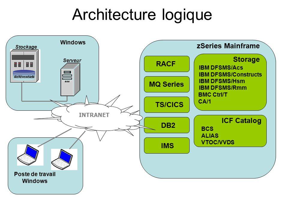 Architecture logique zSeries Mainframe Storage IBM DFSMS/Acs IBM DFSMS/Constructs IBM DFSMS/Hsm IBM DFSMS/Rmm BMC Ctrl/T CA/1 RACFMQ Series TS/CICS DB2 ICF Catalog BCS ALIAS VTOC/VVDS Windows Serveur Stockage Référentiels INTRANET Poste de travail Windows IMS