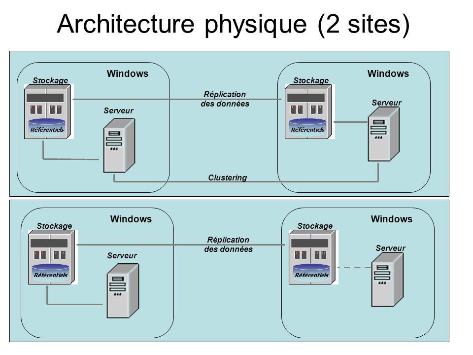 Architecture physique (2 sites) Windows Serveur Stockage Référentiels Windows Serveur Stockage Référentiels Réplication des données Clustering Windows Serveur Stockage Référentiels Windows Serveur Stockage Référentiels Réplication des données