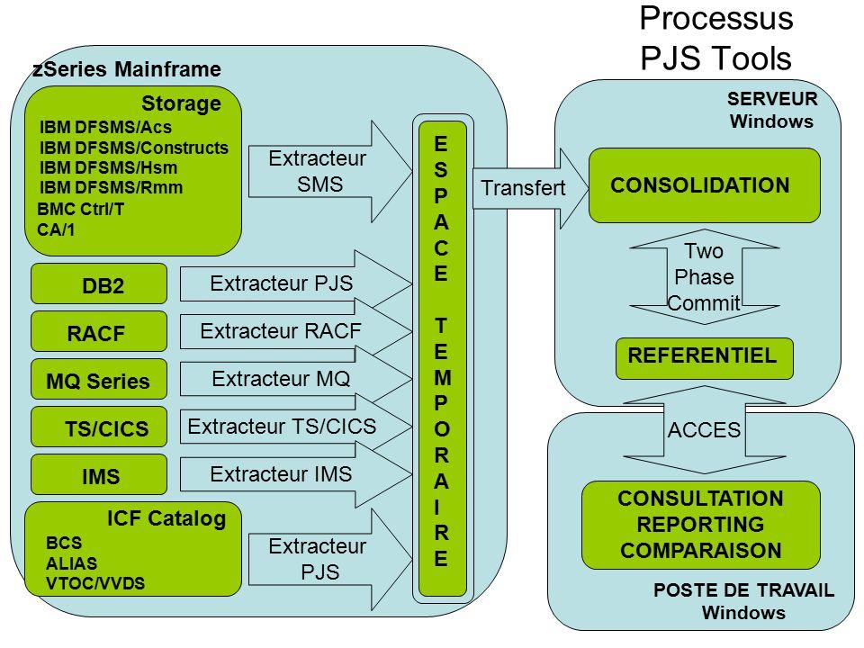 Processus PJS Tools zSeries Mainframe Storage IBM DFSMS/Acs IBM DFSMS/Constructs IBM DFSMS/Hsm IBM DFSMS/Rmm BMC Ctrl/T CA/1 RACFMQ Series TS/CICS DB2 ICF Catalog BCS ALIAS VTOC/VVDS IMS Extracteur SMS Extracteur PJS Extracteur RACF Extracteur MQ Extracteur TS/CICS Extracteur IMS Extracteur PJS ESPACETEMPORAIREESPACETEMPORAIRE REFERENTIEL SERVEUR Windows Transfert Two Phase Commit CONSOLIDATION ACCES POSTE DE TRAVAIL Windows CONSULTATION REPORTING COMPARAISON