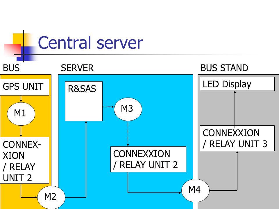 Central server R&SAS CONNEXXION / RELAY UNIT 2 M4 GPS UNIT LED Display CONNEXXION / RELAY UNIT 3 BUSSERVERBUS STAND M3 M1 CONNEX- XION / RELAY UNIT 2 M2