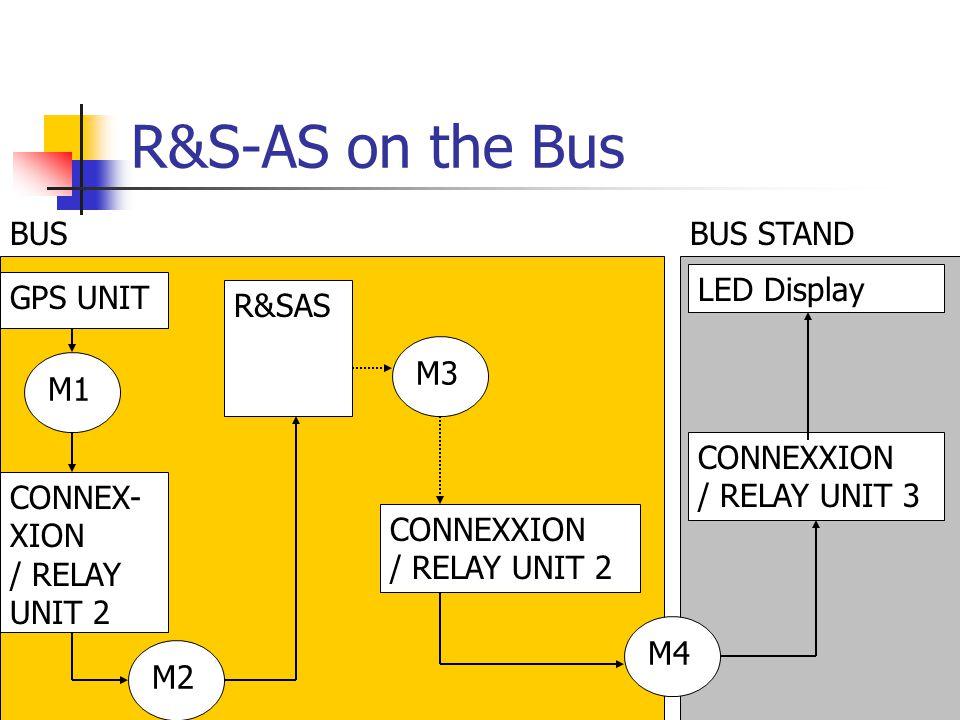R&S-AS on the Bus R&SAS CONNEXXION / RELAY UNIT 2 M4 GPS UNIT LED Display CONNEXXION / RELAY UNIT 3 BUSBUS STAND M3 M1 CONNEX- XION / RELAY UNIT 2 M2