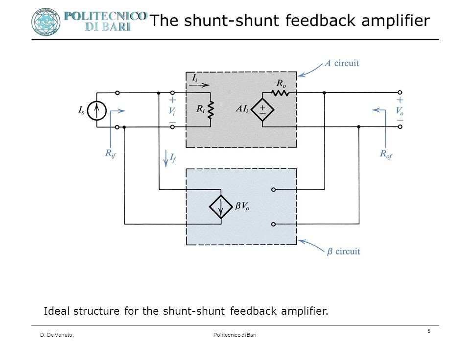 D. De Venuto,Politecnico di Bari 5 Ideal structure for the shunt-shunt feedback amplifier.