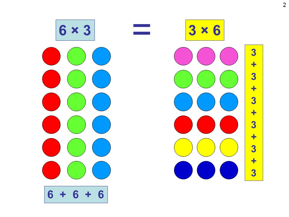 13 6 + 6 + 6 18 ÷ 6 = 318 ÷ 3 = ? 3+3+3+3+3+33+3+3+3+3+3