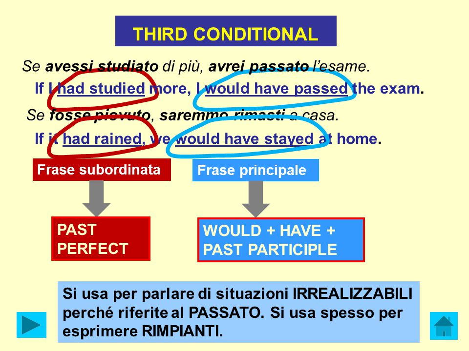 THIRD CONDITIONAL Frase subordinata PAST PERFECT Frase principale WOULD + HAVE + PAST PARTICIPLE Si usa per parlare di situazioni IRREALIZZABILI perché riferite al PASSATO.